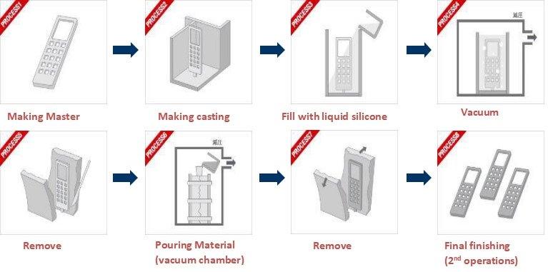 The Vacuum casting process - Custom Vacuum Casting Services