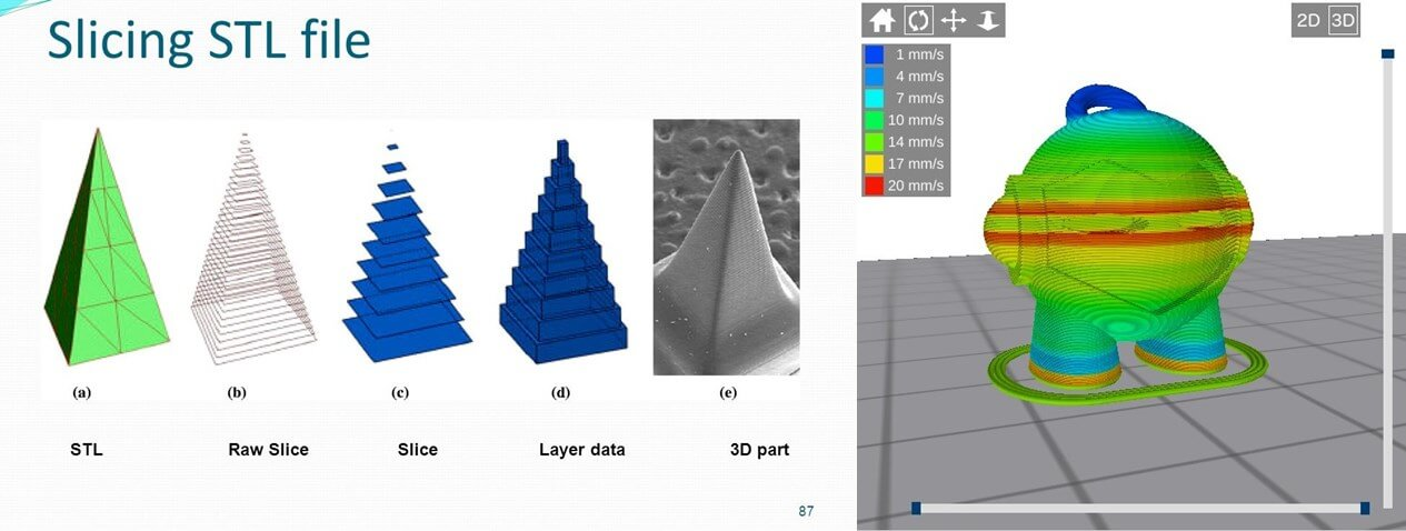 3D printing slicing - What is 3d printing and how does it work?