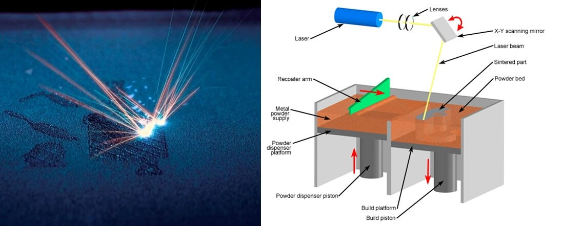 Direct Metal Laser Sintering DMLS DMLS 3D Printing - What is 3d printing and how does it work?