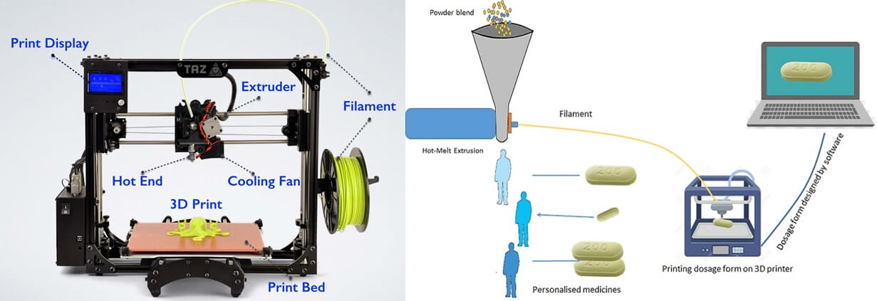 Fused Deposition ModelingFDM FDM 3d printing - What is 3d printing and how does it work?