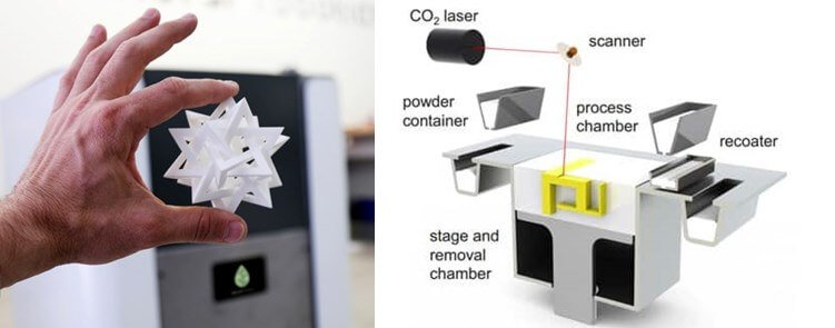 Selective Laser Sintering SLS 3d printing - What is 3d printing and how does it work?