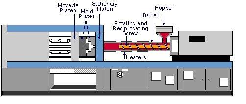 射出成形の定義-バイヤーガイド-ラピッドプロトタイピングをよりよく理解する