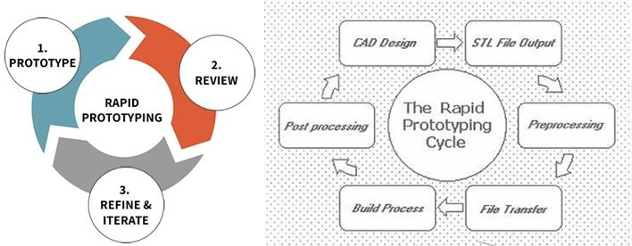 How does rapid prototyping work - Rapid Prototyping - The Most Comprehensive Guidance