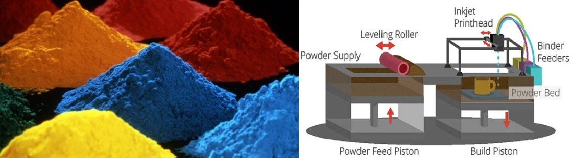 Powder based rapid prototyping - Rapid Prototyping - The Most Comprehensive Guidance