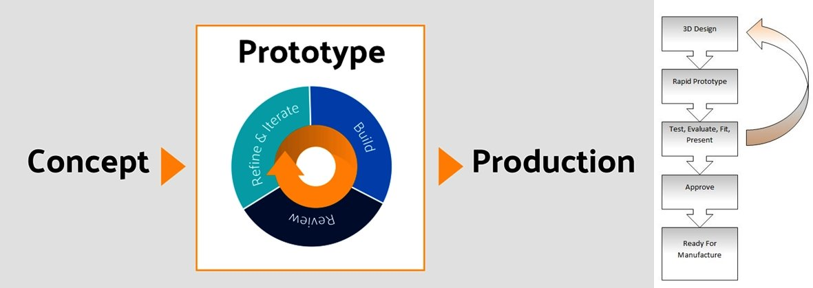 Rapid Prototyping Process - Rapid Prototyping - The Most Comprehensive Guidance