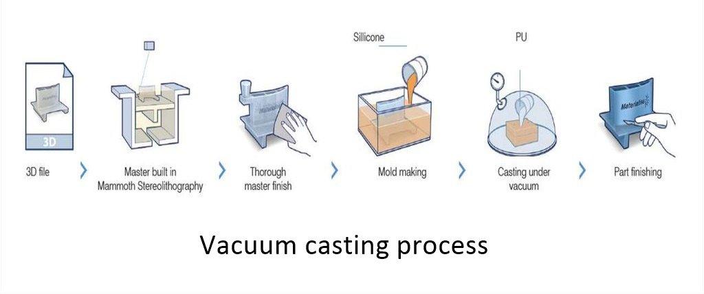vacuum casting process - Vacuum Casting: The Most Comprehensive Guidance